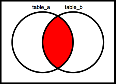 Venn_diagrams_intersection_of_two_sets.png