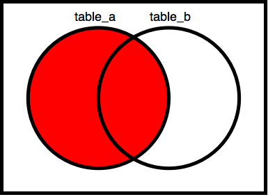 Venn_diagrams_proposition_a.png