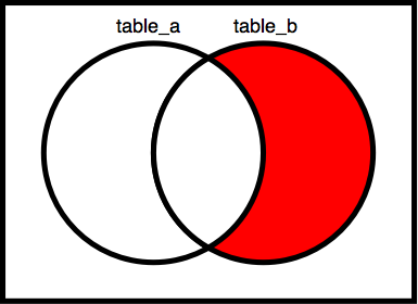 Venn_diagrams_relative_complement_of_a_(left)_in_b_(right).png