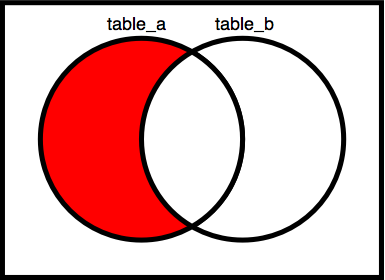 Venn_diagrams_relative_complement_of_b_(right)_in_a_(left).png
