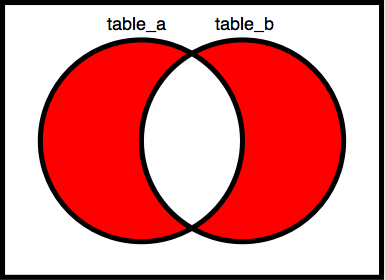 Venn_diagrams_symmetric_difference_of_two.png