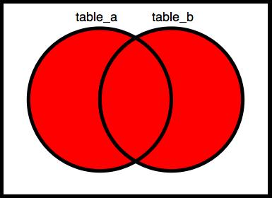 Venn_diagrams_union_of_two_sets.png